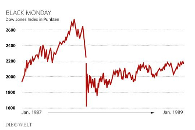 Black Monday. Dow-Jones index in points. January 1987 -> January 1989. Photo: Infografik Die Welt.