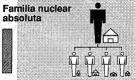 Absolute nuclear family. Image: Francina Cortés.
