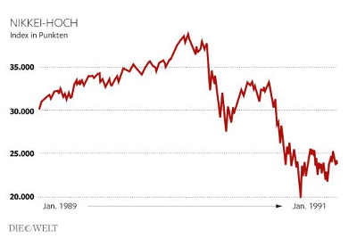 Highest point of Nikkei. Index in points. January 1989 -> January 1991. Photo: Infografik Die Welt.